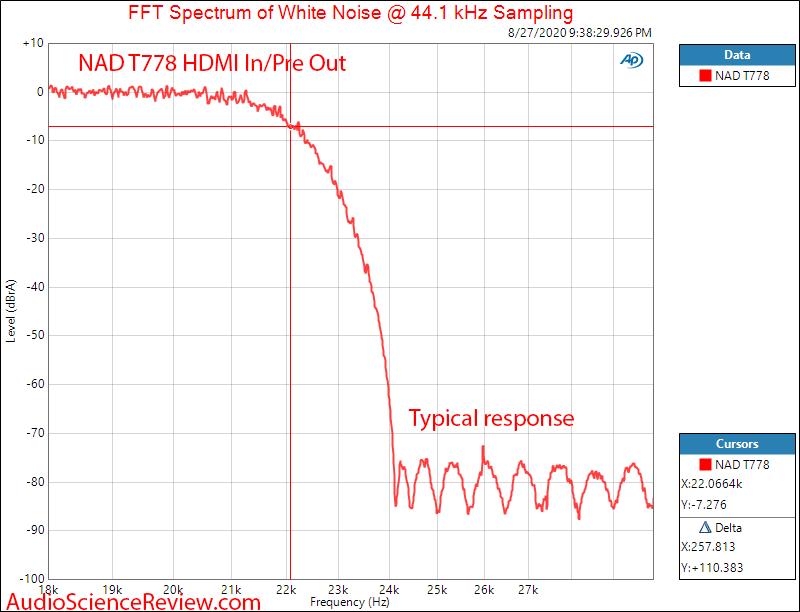 T 778 AV Surround Amplifier AVR DAC Filter Audio Measurements.png