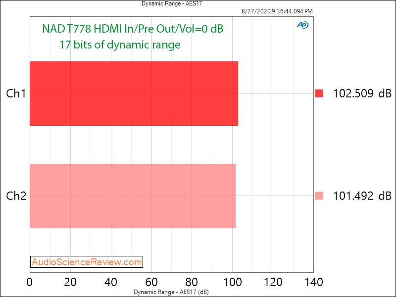 T 778 AV Surround Amplifier AVR Dynamic Range Audio Measurements.png