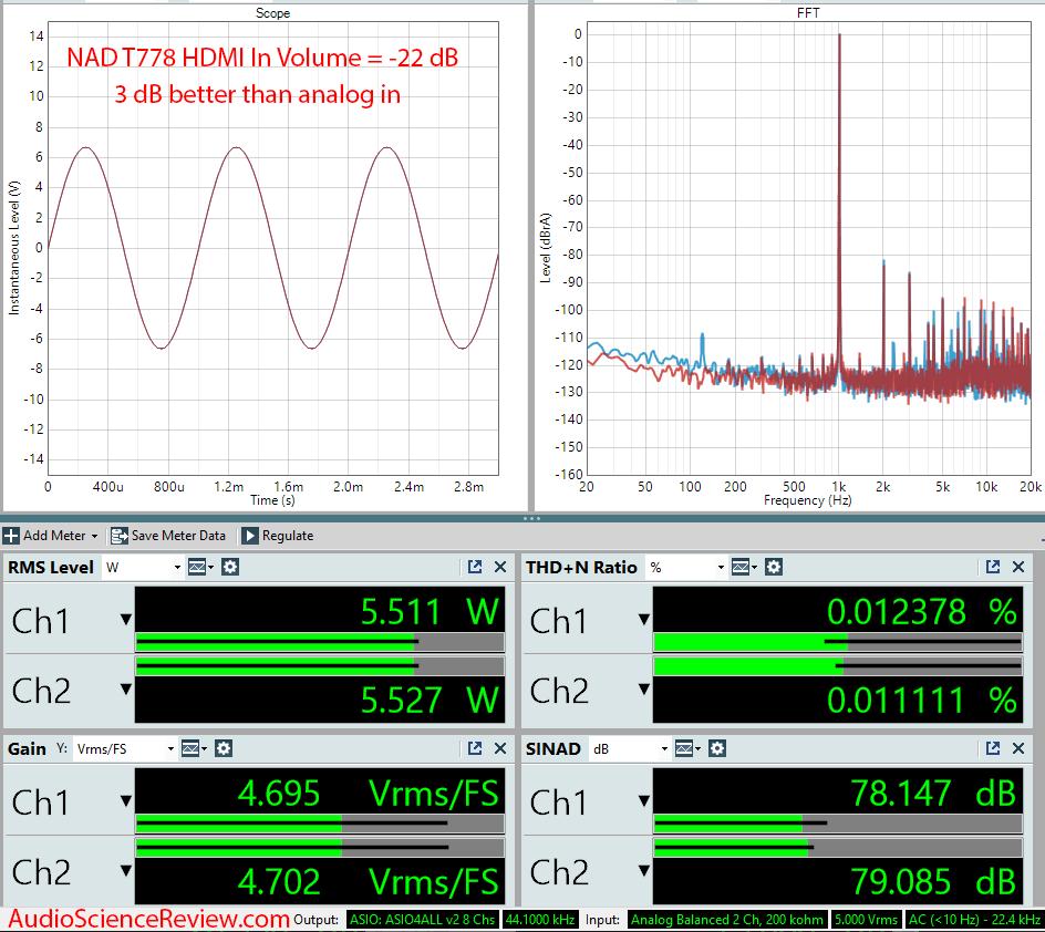 T 778 AV Surround Amplifier AVR HDMI In Audio Measurements.png