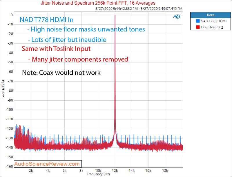 T 778 AV Surround Amplifier AVR Jitter Audio Measurements.png