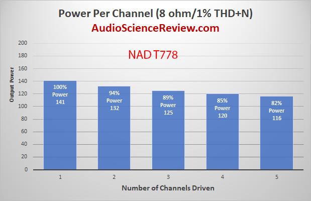 T 778 AV Surround Amplifier AVR Power per channel Audio Measurements.png