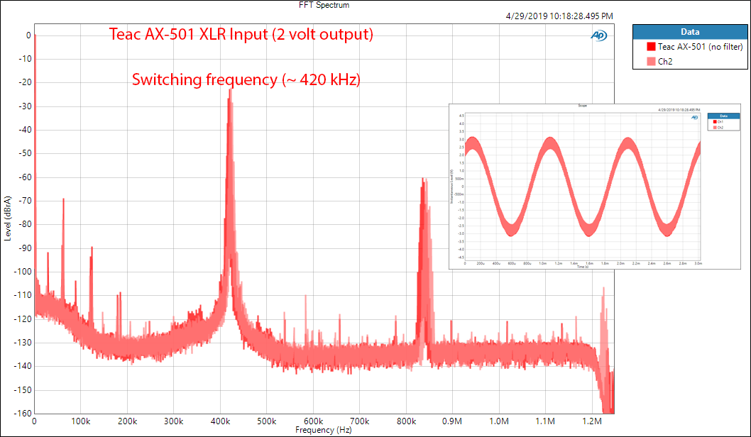 Teac AX-501 Integrated Amplifier Boradband FFT Spectrum Audio Measurements.png