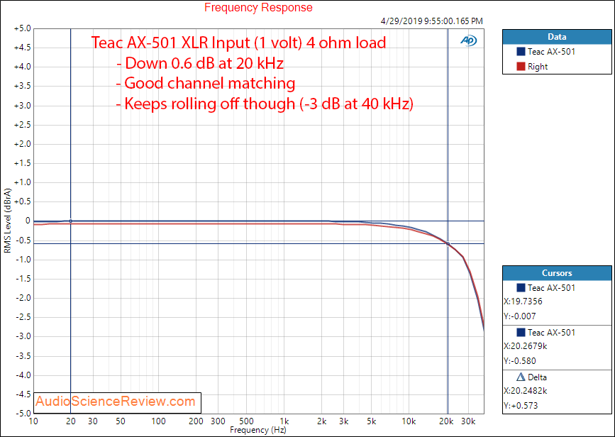 Teac AX-501 Integrated Amplifier Frequency Response Audio Measurements.png