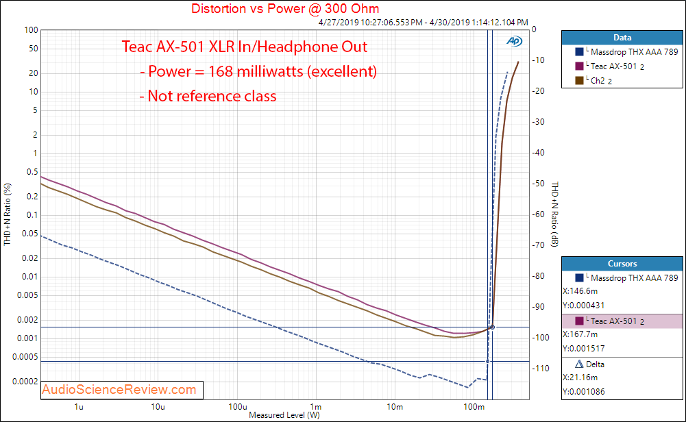 Teac AX-501 Integrated Amplifier Headphone 300 Ohm Power Audio Measurements.png