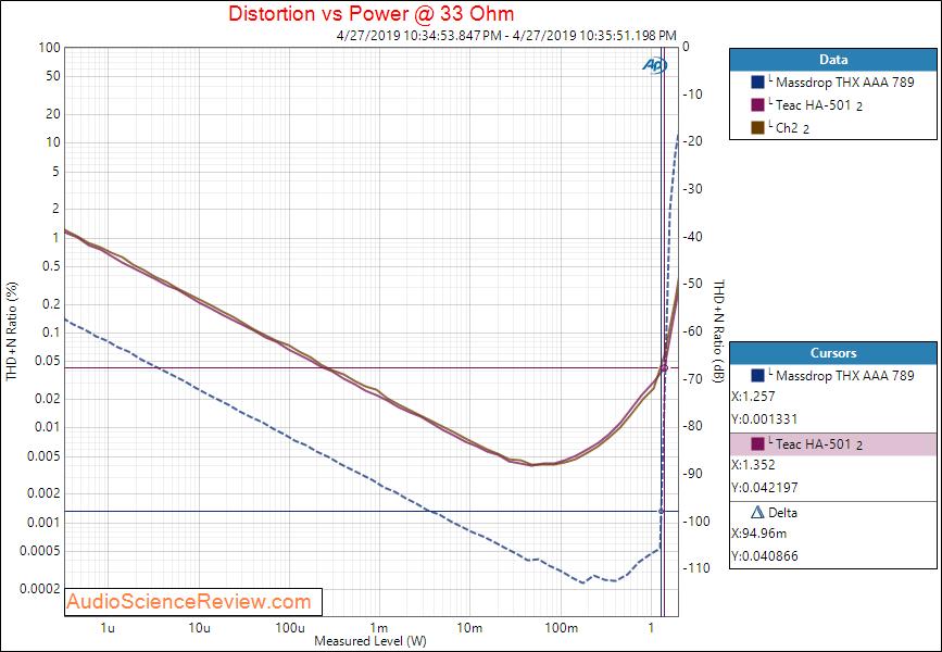 Teac HA-501 Headphone Amplifier Power at 33 ohm Audio Measurements.png