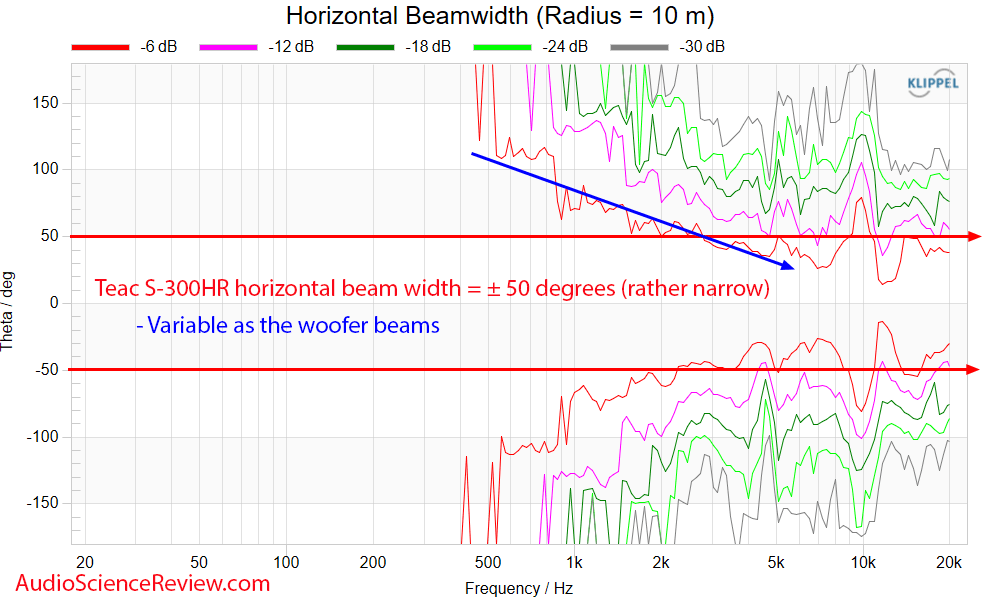 Teac S-300HR Horizontal Beam width Measurements Bookshelf Speaker.png