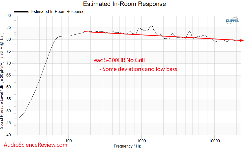 Teac S-300HR Predicted in-room Frequency Response Measurements Bookshelf Speaker.png