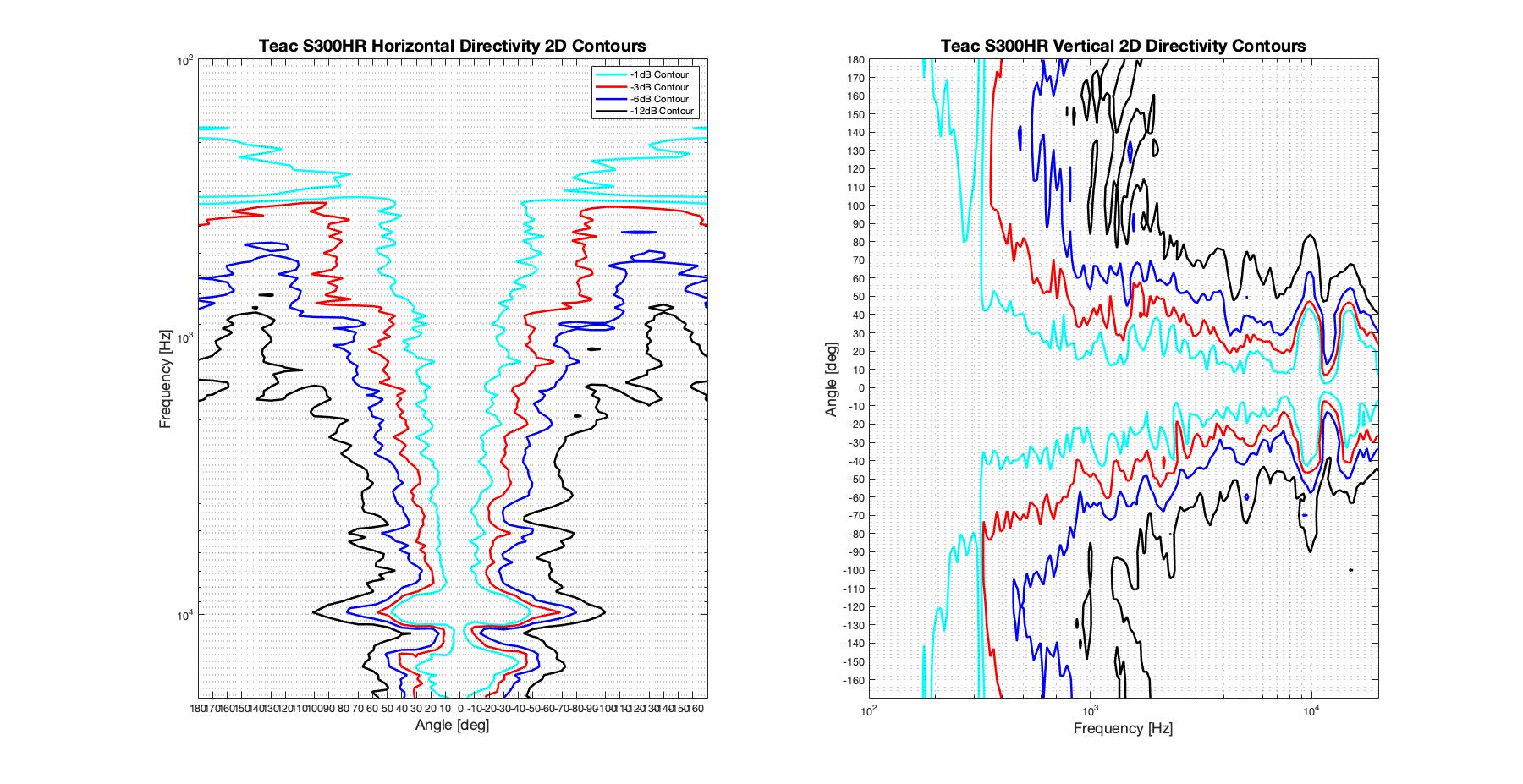 Teac S300HR 2D surface Directivity Contour Only Data.png