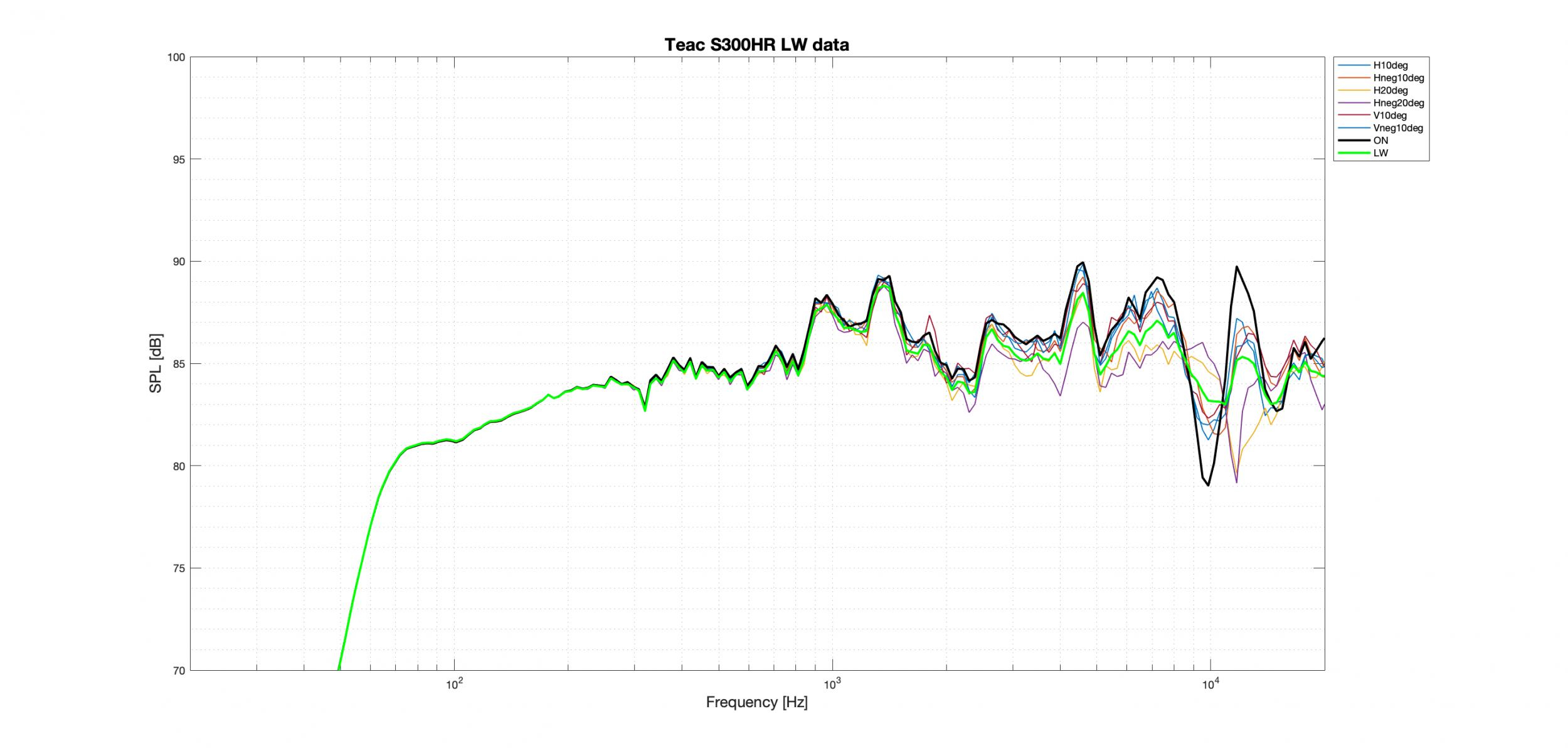 Teac S300HR LW Better data.png
