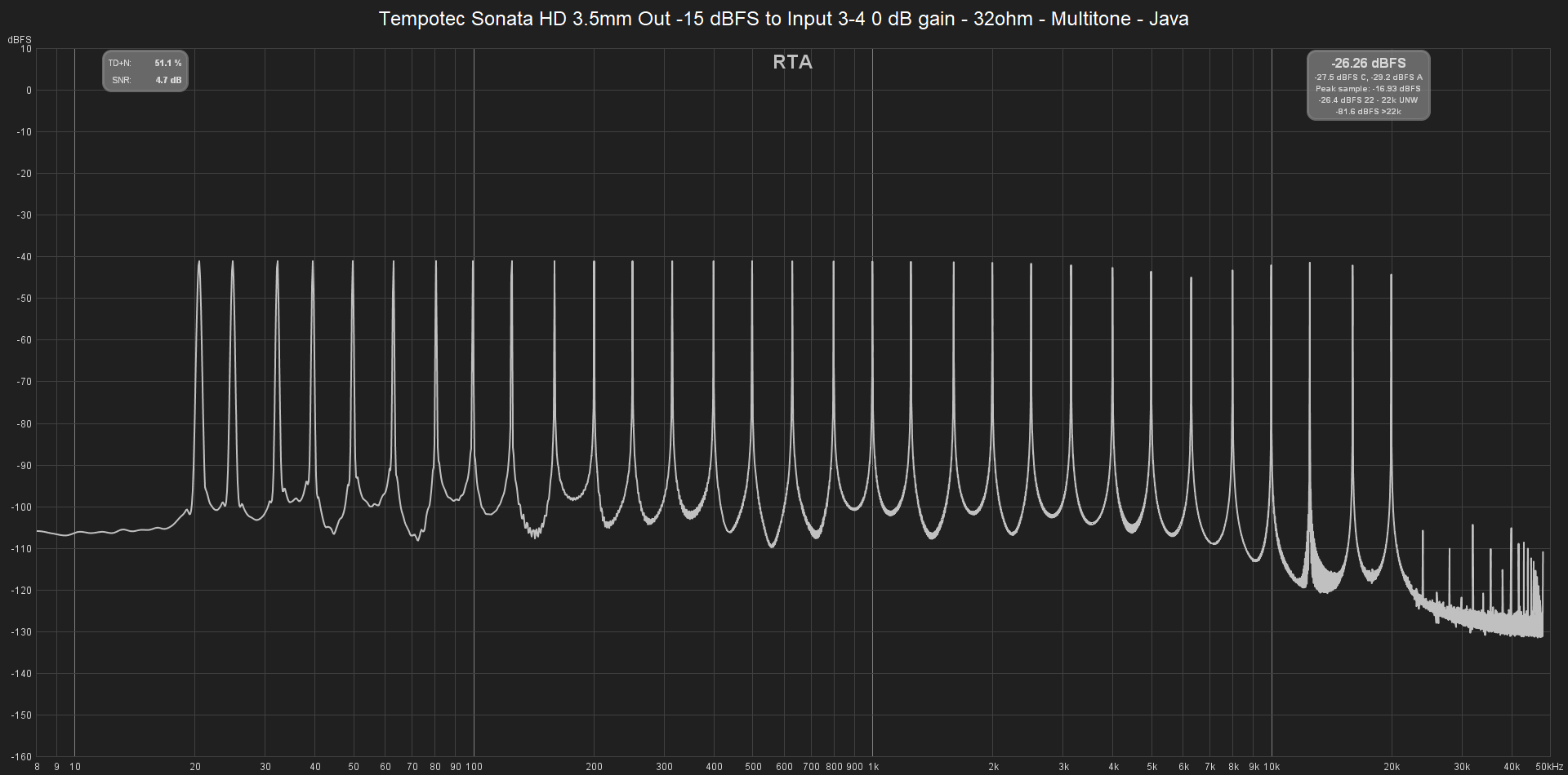 Tempotec Sonata HD 3.5mm Out -15 dBFS to Input 3-4 0 dB gain - 32ohm - Multitone - Java.png