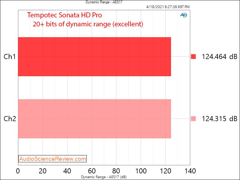 Tempotec Sonata HD Pro Dynamic Range Measurements.png
