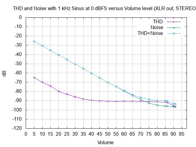THD 1kHz 0dBFS vs Vol XLR stereo.png