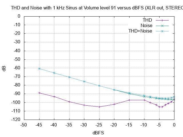 THD 1kHz Vol 91 vs dBFS XLR stereo.png