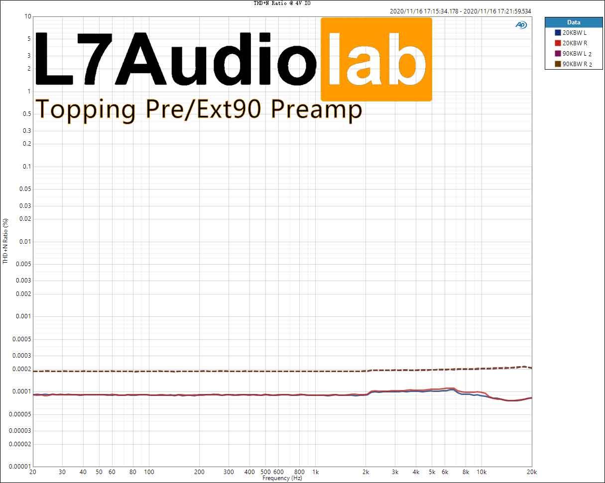 THD+N-Ratio-@-4V-IO.jpg