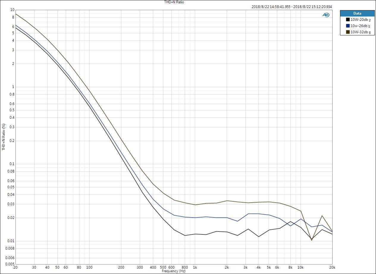 THD+N Ratio vs Frequency-10W.jpg