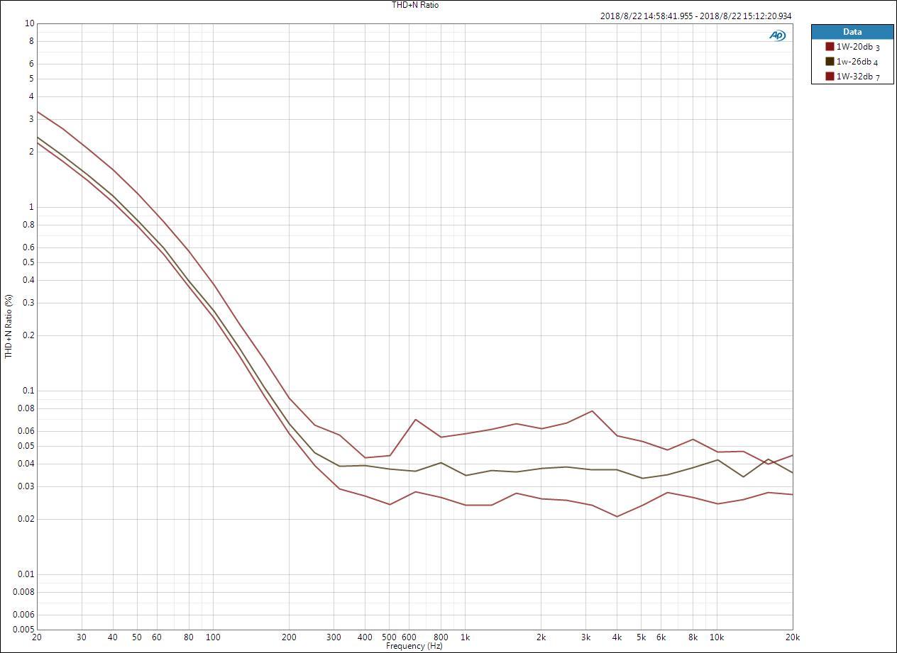 THD+N Ratio vs Frequency-1W.jpg