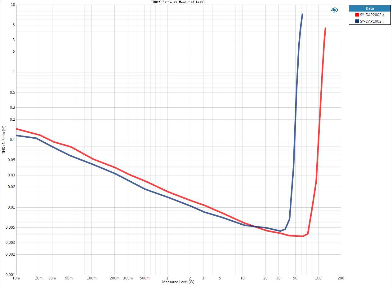 THD+N Ratio vs Measured Level-2.jpg