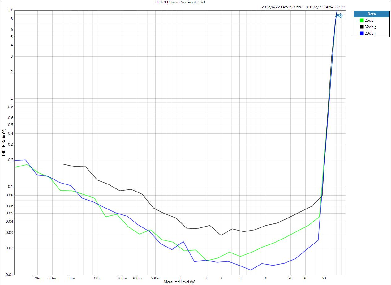 THD+N Ratio vs Measured Level-4ohm.jpg