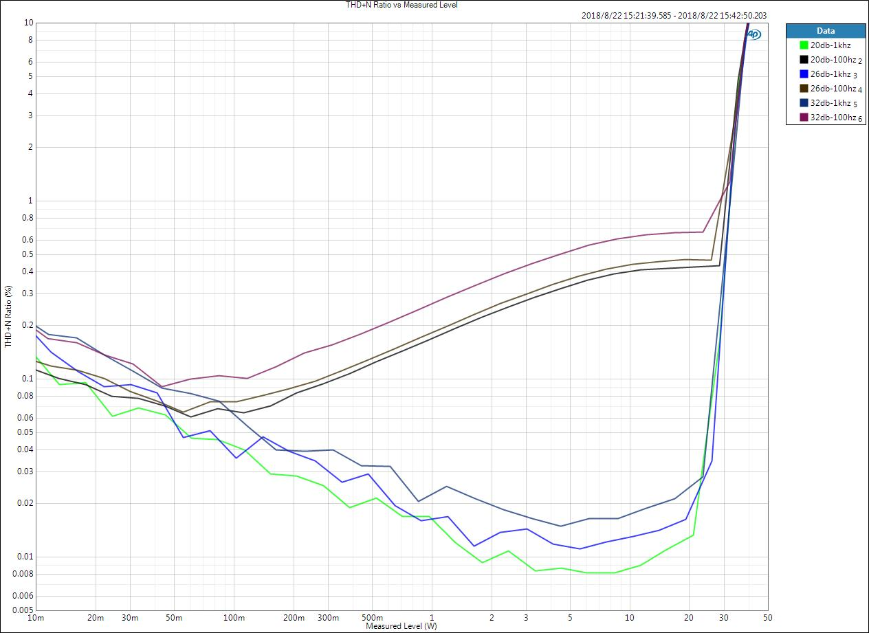 THD+N Ratio vs Measured Level-8ohm.jpg