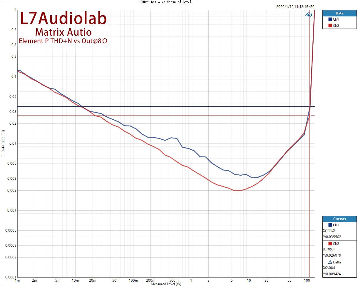 THD+N-Ratio-vs-Measured-Level.jpg