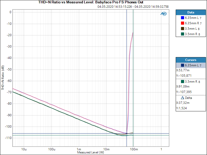 THD+N Ratio vs Measured Level_ Babyface Pro FS Phones Out Cursor.PNG