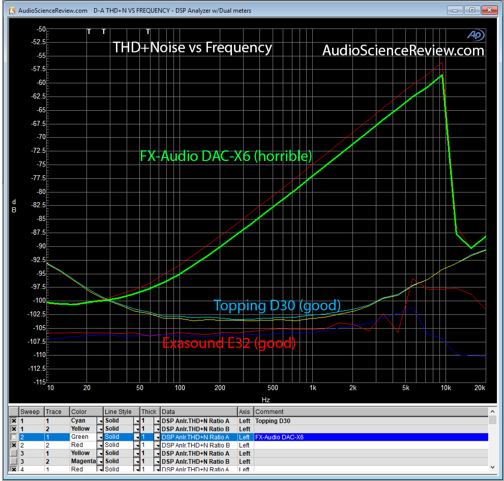 THD+N vs Frequency Topping D30 Exasound E32 FX-Audio DAC-X6.png
