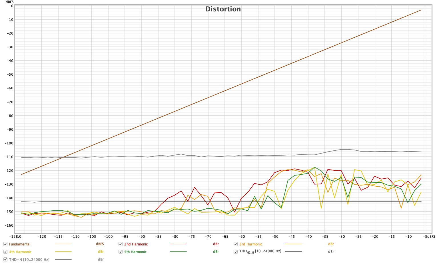 THDN+Level-using-ADI2-Pro.png