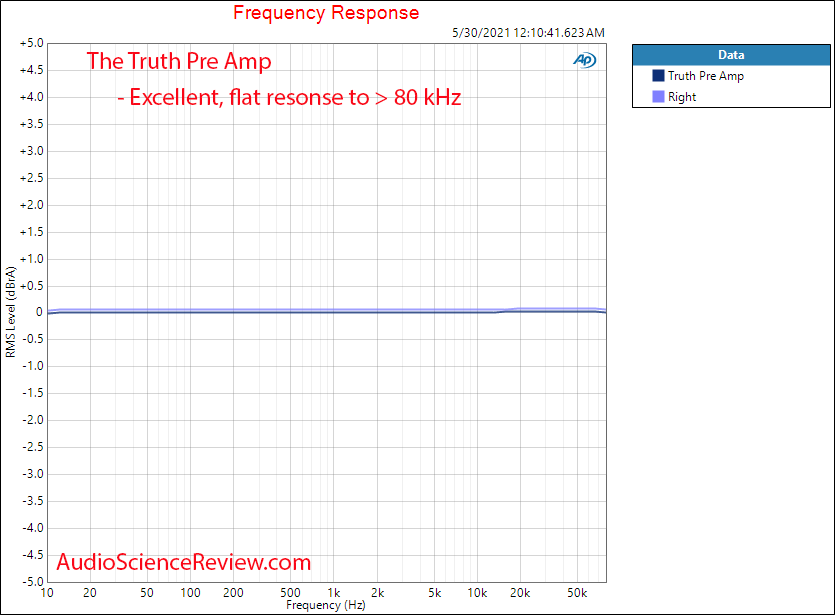 The Truth Pre Amp Frequency Response Measurements.png