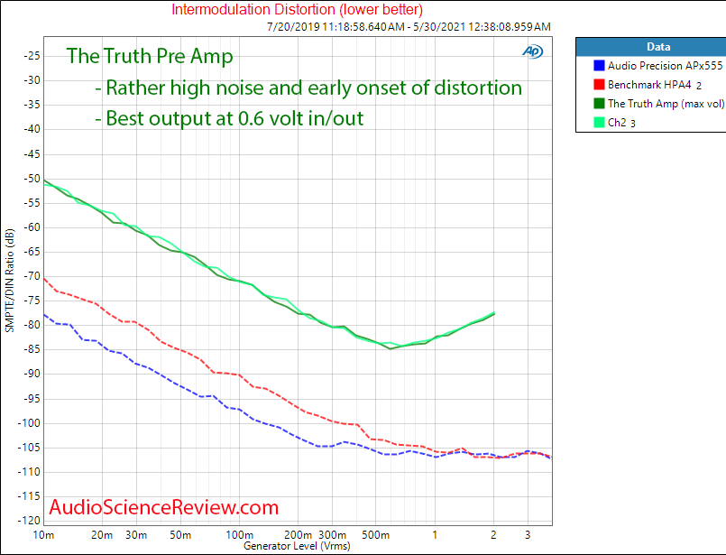 The Truth Pre Amp IMD Measurements.png