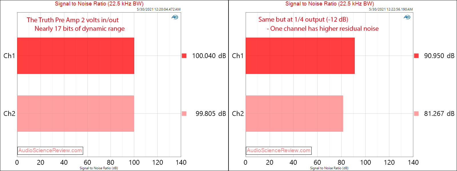 The Truth Pre Amp SNR Measurements.png