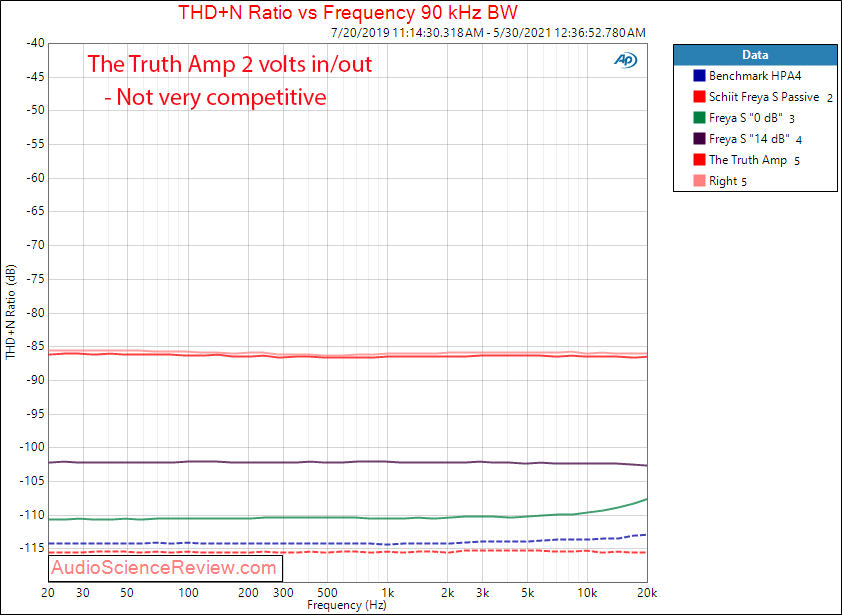 The Truth Pre Amp THD+N vs Frequency Measurements.png