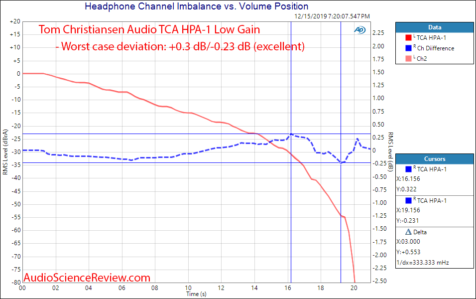 Tom Christansen Audio TCA HPA-1 Cahnnel Balance Audio Measurements.png