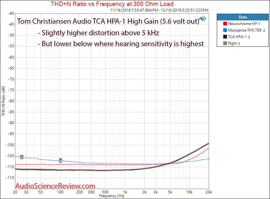 Tom Christansen Audio TCA HPA-1 Distortion vs frequency Audio Measurements.png