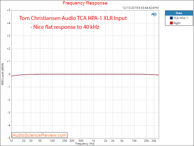 Tom Christansen Audio TCA HPA-1 Frequency Response Audio Measurements.png