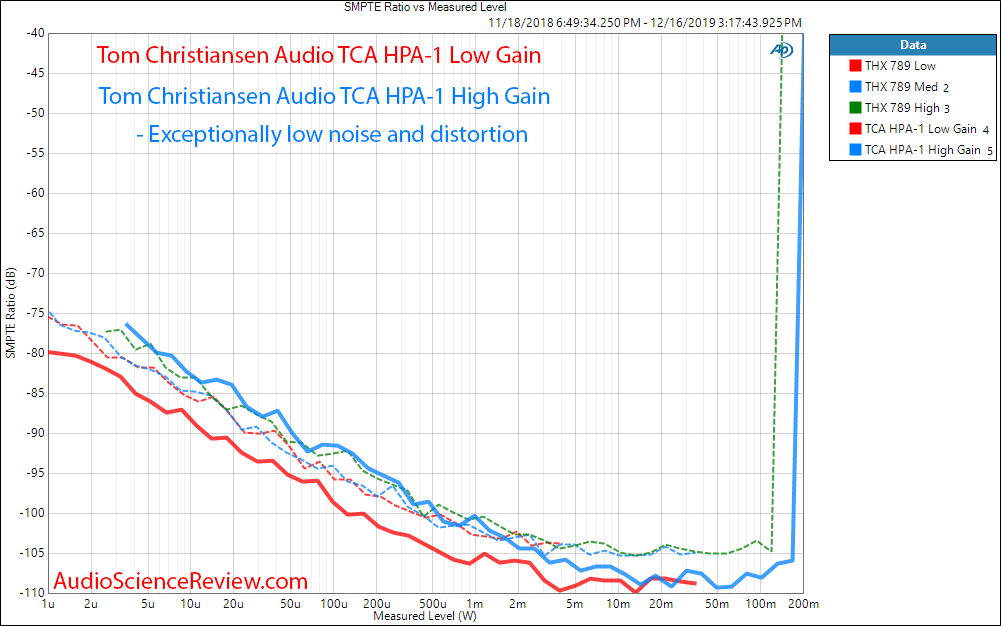 Tom Christansen Audio TCA HPA-1 IMD vs Power Audio Measurements.png