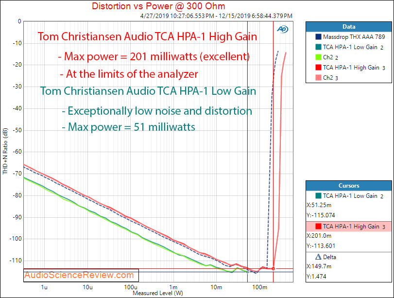 Tom Christansen Audio TCA HPA-1 Power into 300 ohm Audio Measurements.png