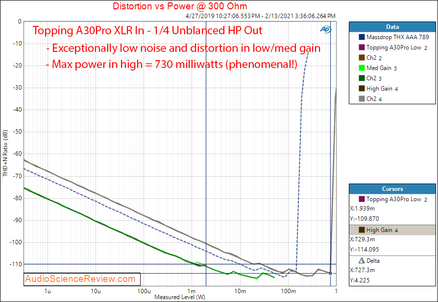 Topping A30Pro Measurements Power into 300 ohm XLR In Unblanaced Out.png