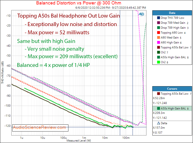 Topping A50s Headphone Amplifier Power into Balanced 300 ohm Audio Measurements.png