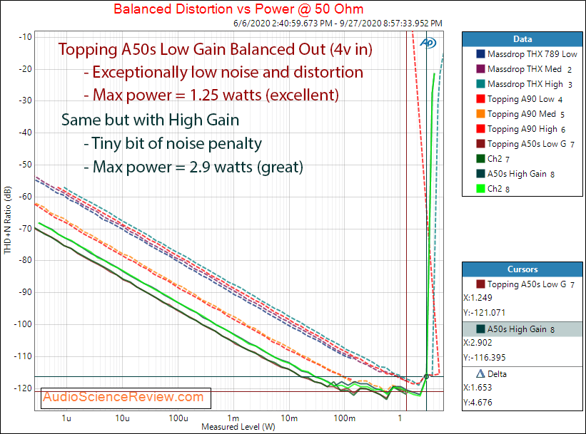 Topping A50s Headphone Amplifier Power into Balanced 50 ohm Audio Measurements.png