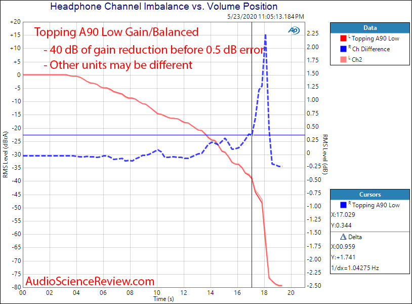 Topping A90 Headphone Amplifier Balanced Power Channel Balance Audio Measurements.png