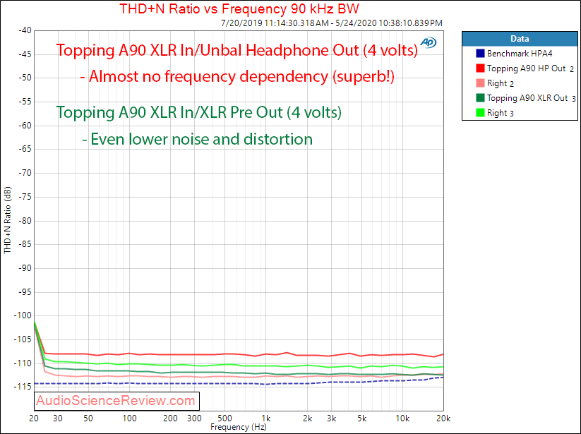 Topping A90 Headphone Amplifier Balanced Preamp THD+N vs Frequency Audio Measurements.png