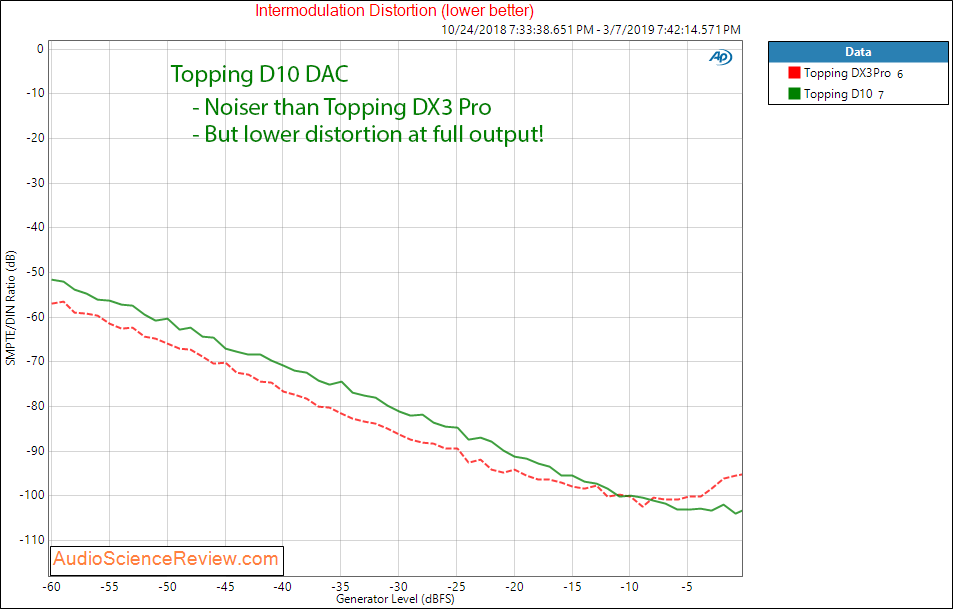 Topping D10 DAC IMD Measurements.png
