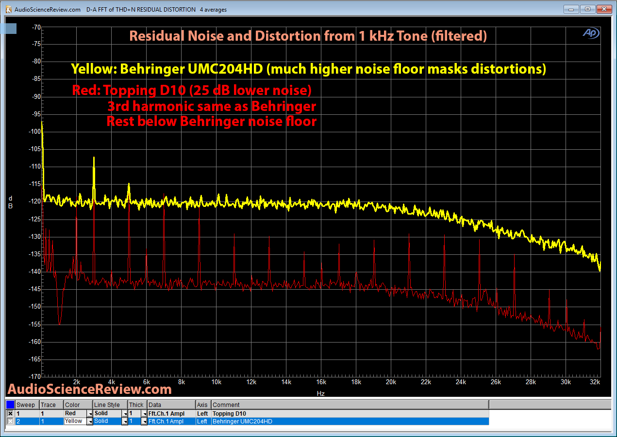Topping D10 DAC vs Behringer 1kHz Distortion and Noise Measurement.png