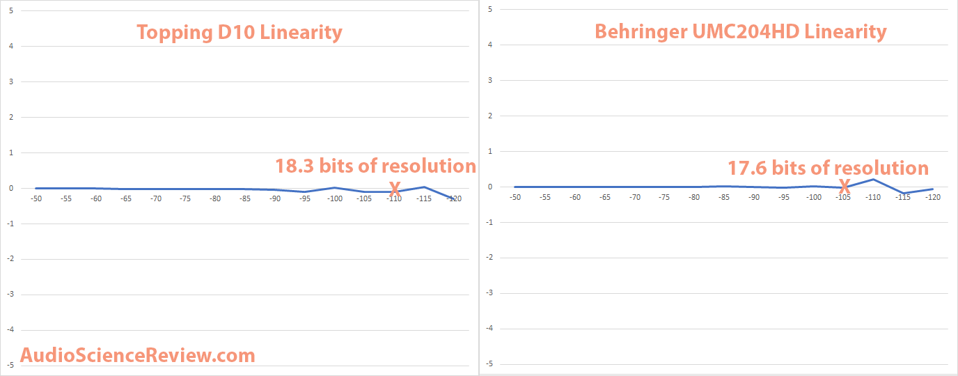 Topping D10 DAC vs Behringer Linearity.png