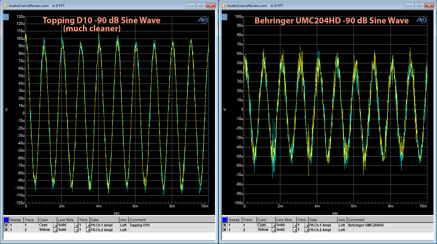 Topping D10 DAC vs Behringer UMC204HD -90 dB Sinewave Measurement.png