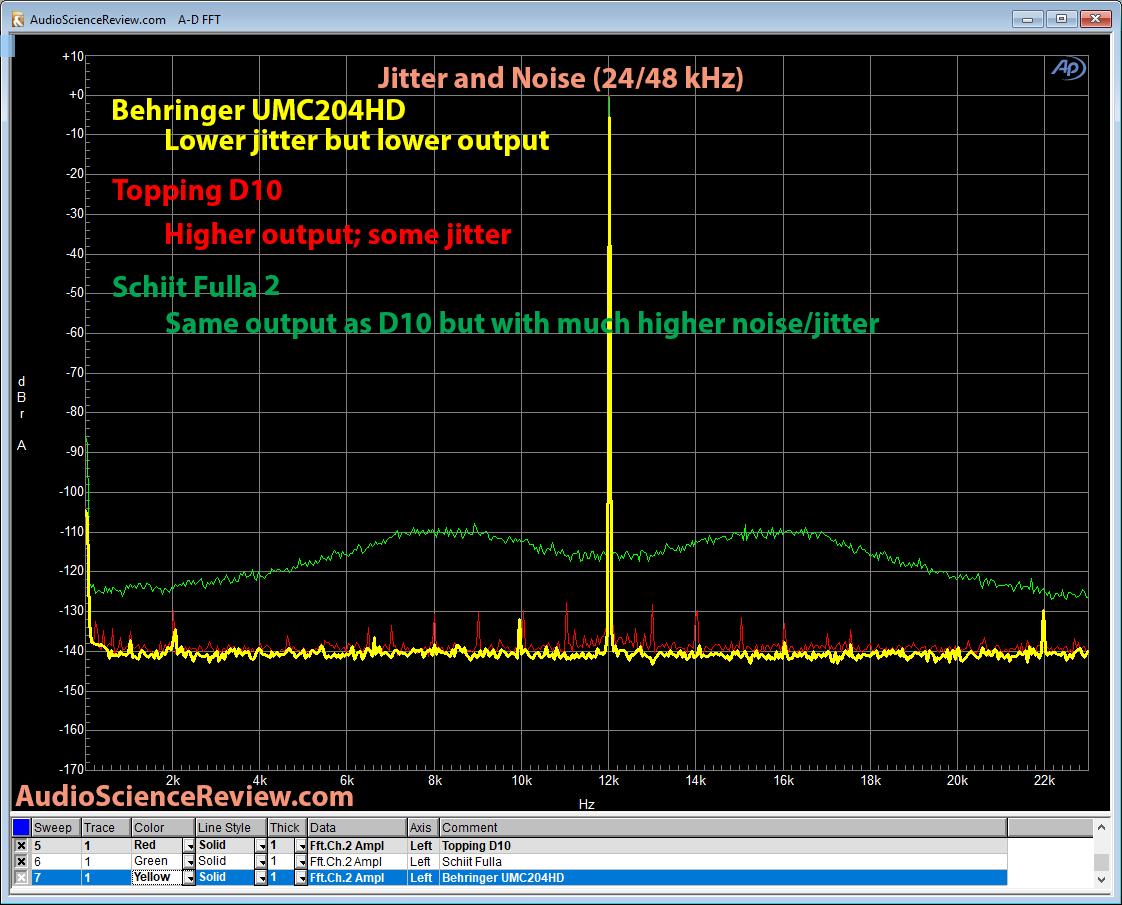Topping D10 DAC vs Behringer UMC204HD vs Schiit Fulla Jitter Measurement.png