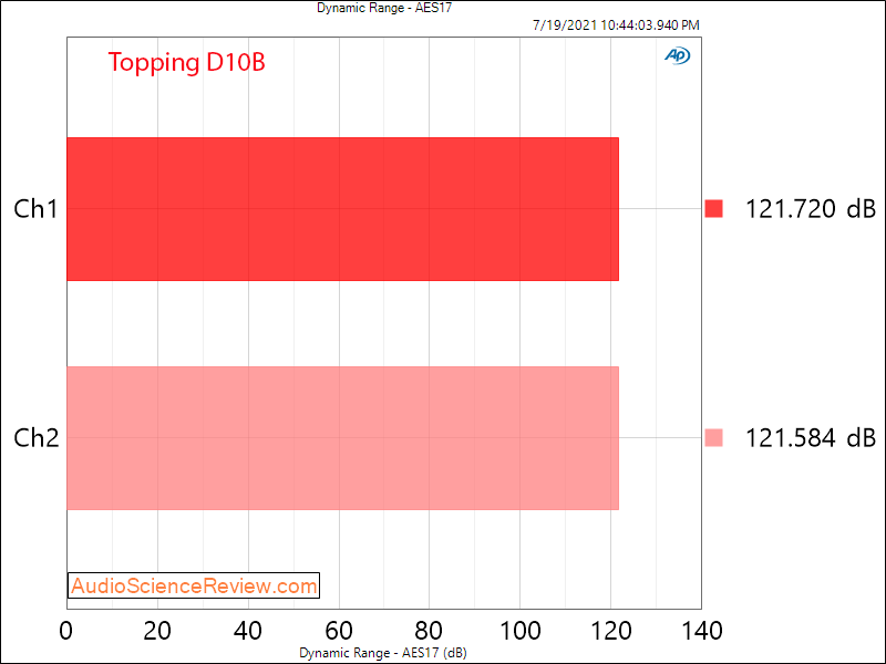 Topping D10B Dynamic Range Measurements Balanced Stereo USB DAC.png