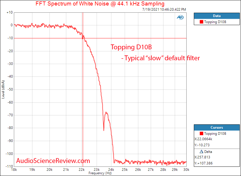 Topping D10B Filter Measurements Balanced Stereo USB DAC.png