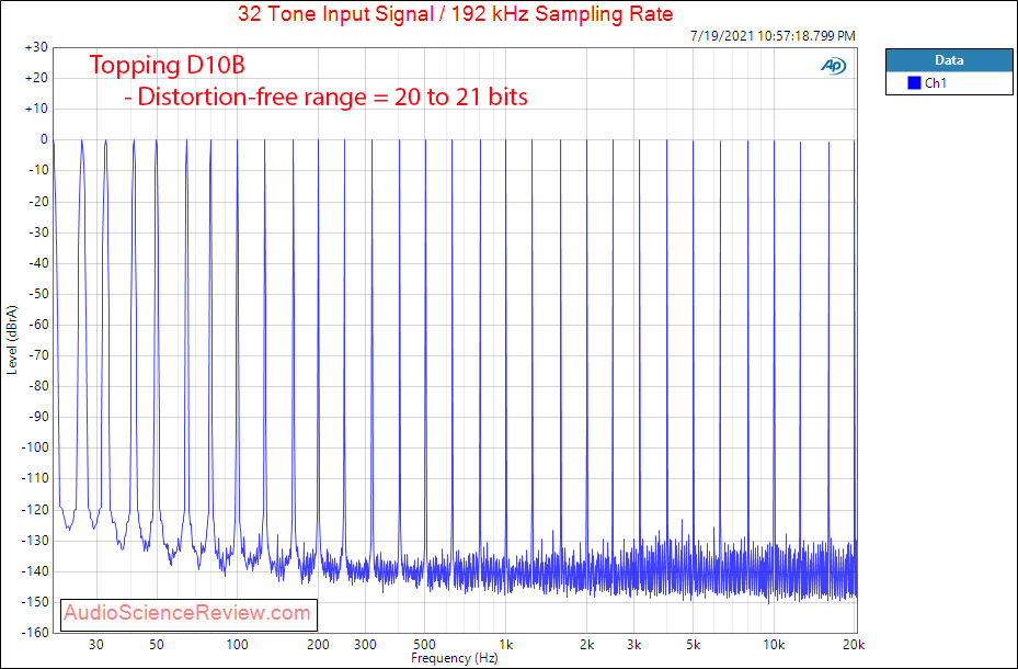 Topping D10B Multitone Measurements Balanced Stereo USB DAC.png
