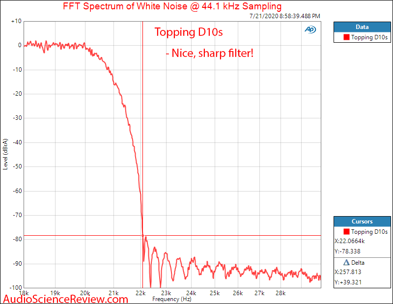 Topping D10s DAC USB Filter Response Audio Measurements.png